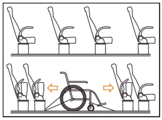 Gegenüberstellung: 4 Bussitze und 4 Bussitze in einem Bus zusammengeschoben um Platz für einen Rollstuhl zu machen.